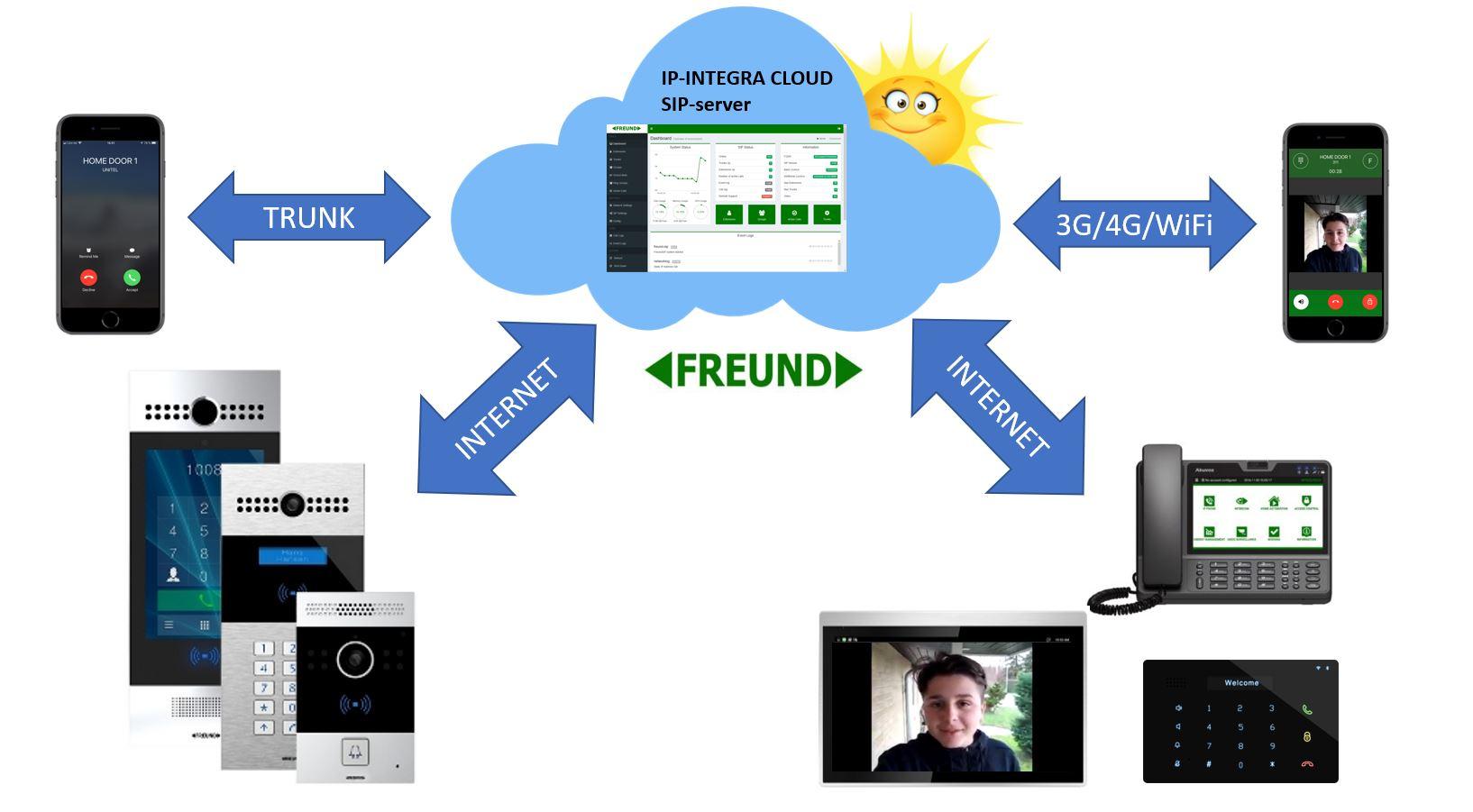 IP-INTEGRA Cloud