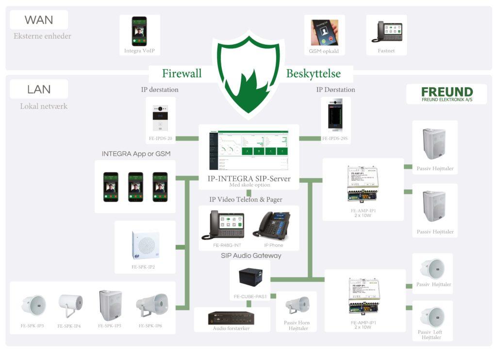 SIP System Dansk